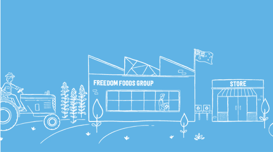 Freedom Foods - AGM Presentation 2016